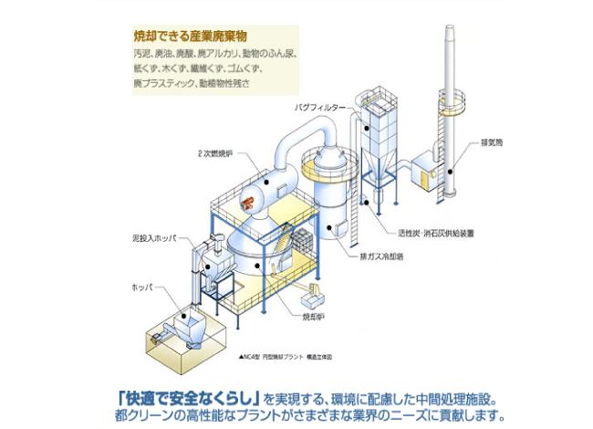 NC4型 円型焼却プラント