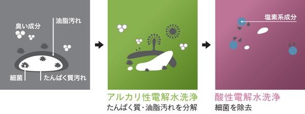 タンパク質汚れ/アルカリ性電解水洗浄/酸性電解水洗浄